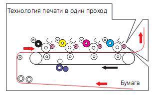 В новых устройствах Brother используется технология однопроходной цветной лазерной печати