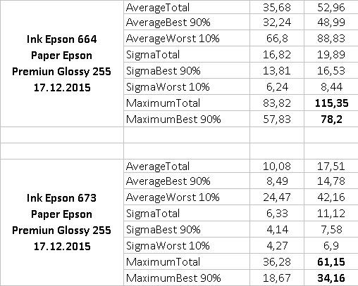 Чернила Epson таблица выгорания