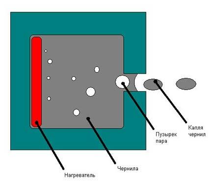 Bubble-Jet является самой первой технологией, применяемой для струйной фотопечати