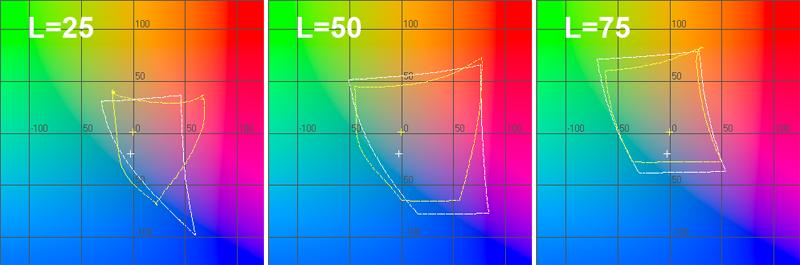 График цветового охвата сканера в координатах ab при L=25, L=50 и L=75