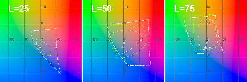 График цветового охвата принтера в координатах ab при L=25, L=50 и L=75