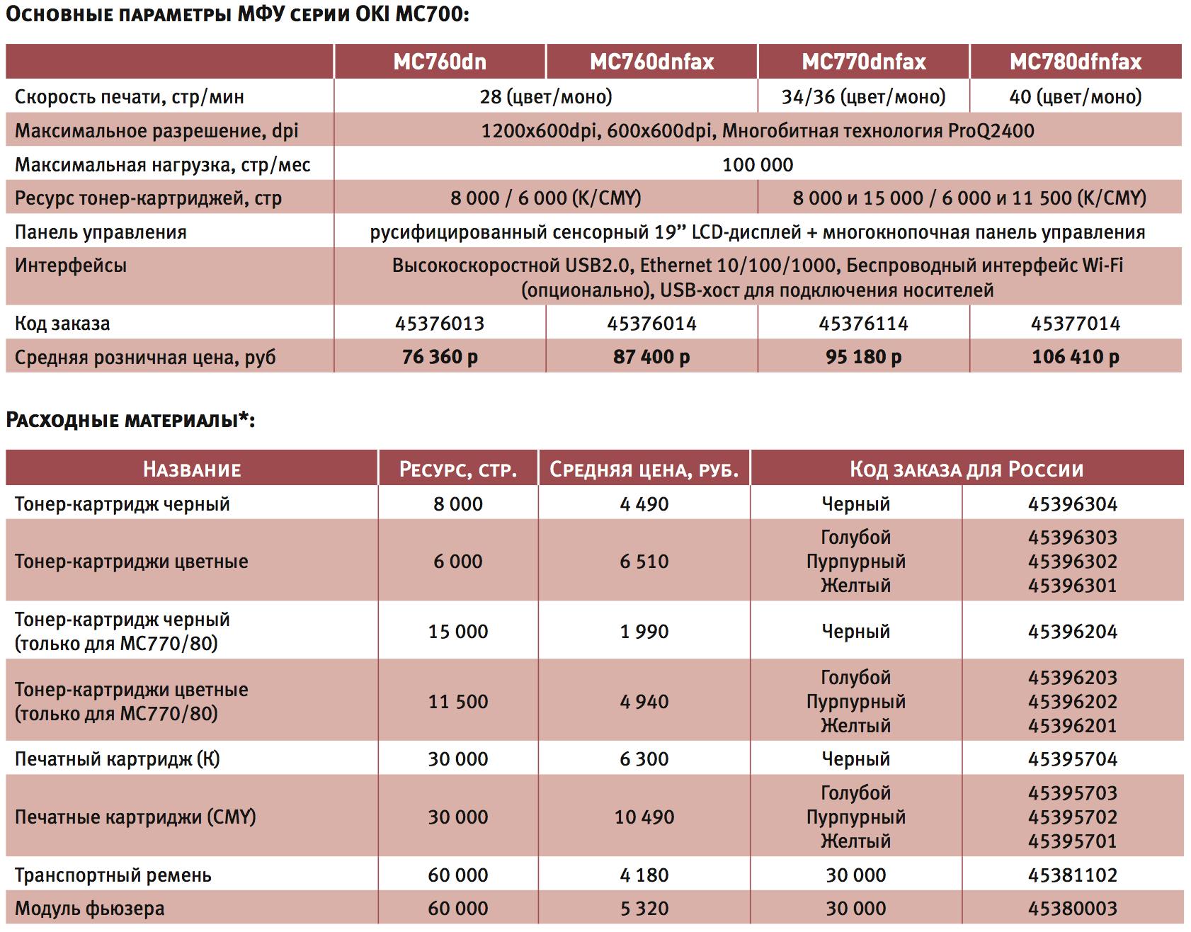технические характеристики OKI MC770