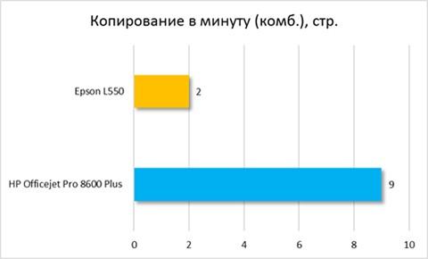 Копирование в минуту (комб.)