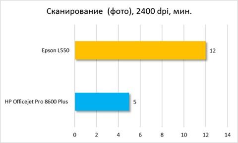 Сканирование (фото) 2400 dpi