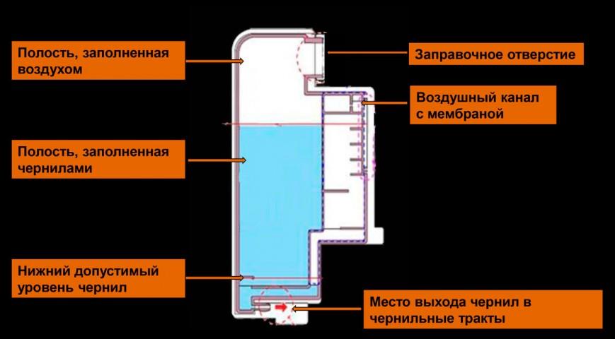 Строение емкости для чернил в «Фабриках печати» Epson