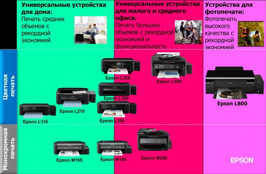 Линейка «Фабрик печати» Epson