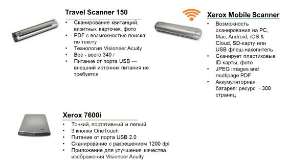 Позиционирование в линейке сканеров Xerox