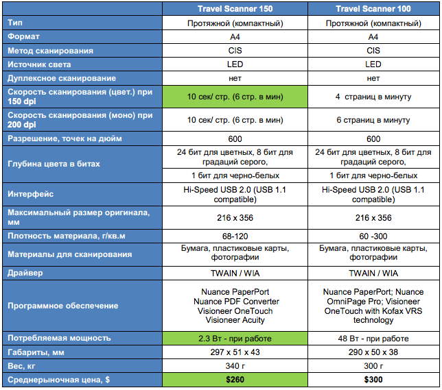 Подробные технические характеристики Travel Scanner 150