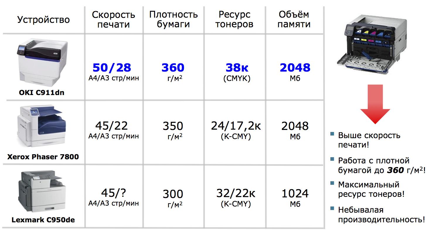 сравнение принтеров ОКИ С911, С931, с941