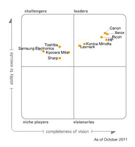 Figure 1. Magic Quadrant for MFPs and Printers, Worldwide