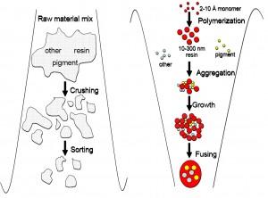 Схематическое представление разницы технологий производства механического (слева) и химического (справа) тонеров
