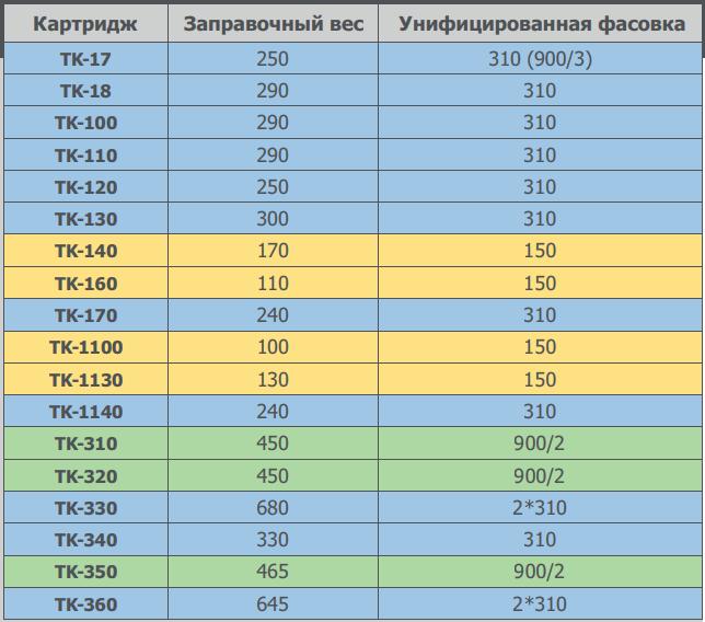 Рекомендуемый заправочный вес тонера PK7