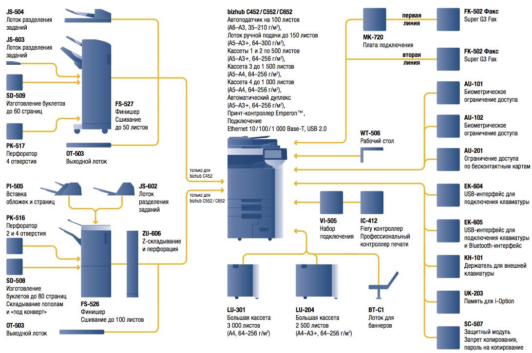 конфигурация KM bizhub C220-C452